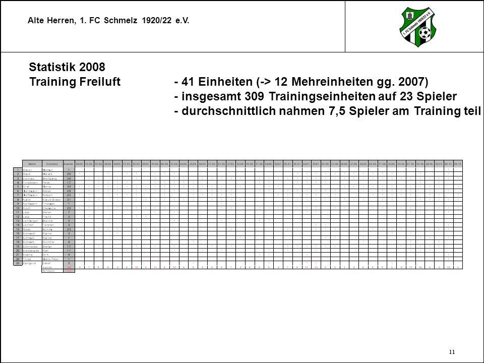 Statistik 2008 Training Freiluft - 41 Einheiten (-> 12 Mehreinheiten gg. 2007) - insgesamt 309 Trainingseinheiten auf 23 Spieler.