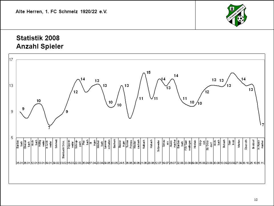 Statistik 2008 Anzahl Spieler