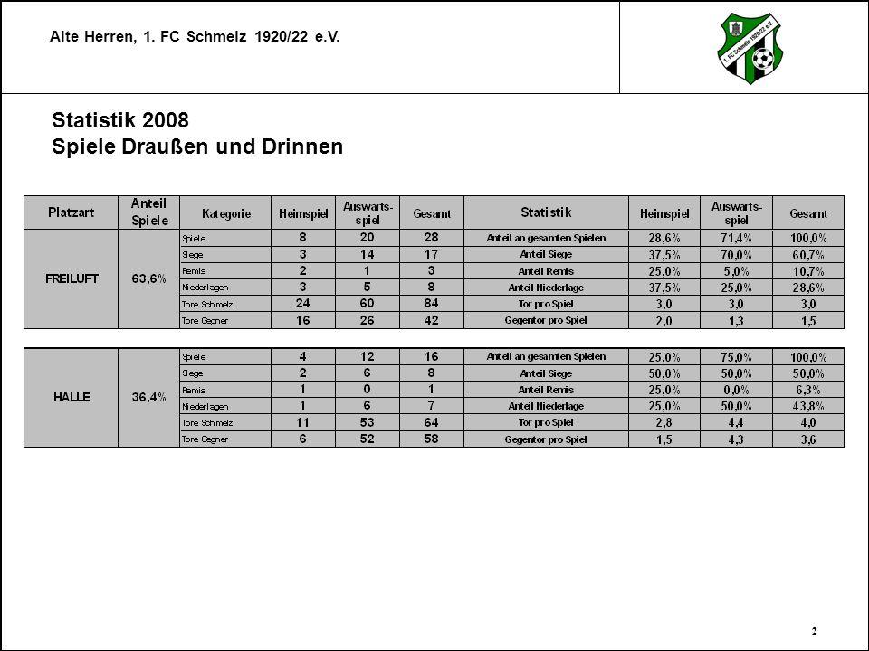 Statistik 2008 Spiele Draußen und Drinnen
