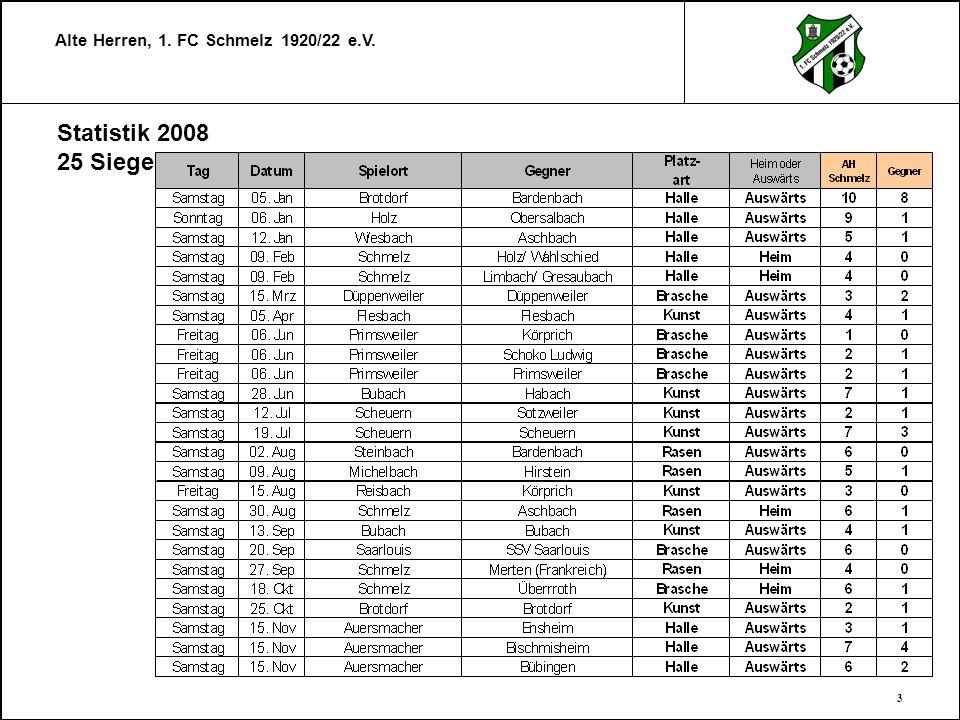 Statistik 2008 25 Siege