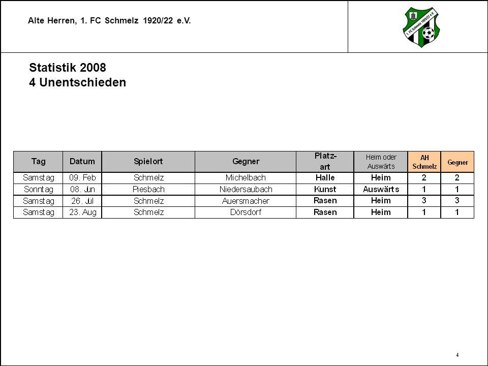 Statistik 2008 4 Unentschieden