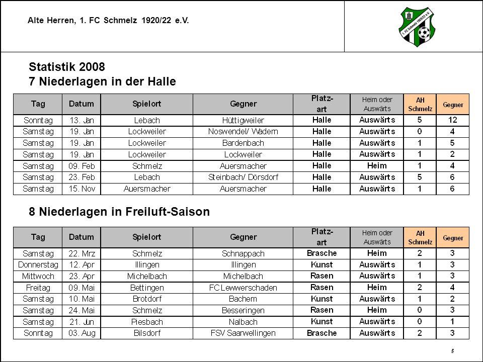 Statistik 2008 7 Niederlagen in der Halle 8 Niederlagen in Freiluft-Saison