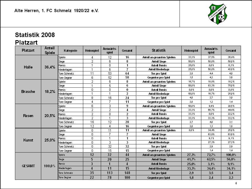 Statistik 2008 Platzart