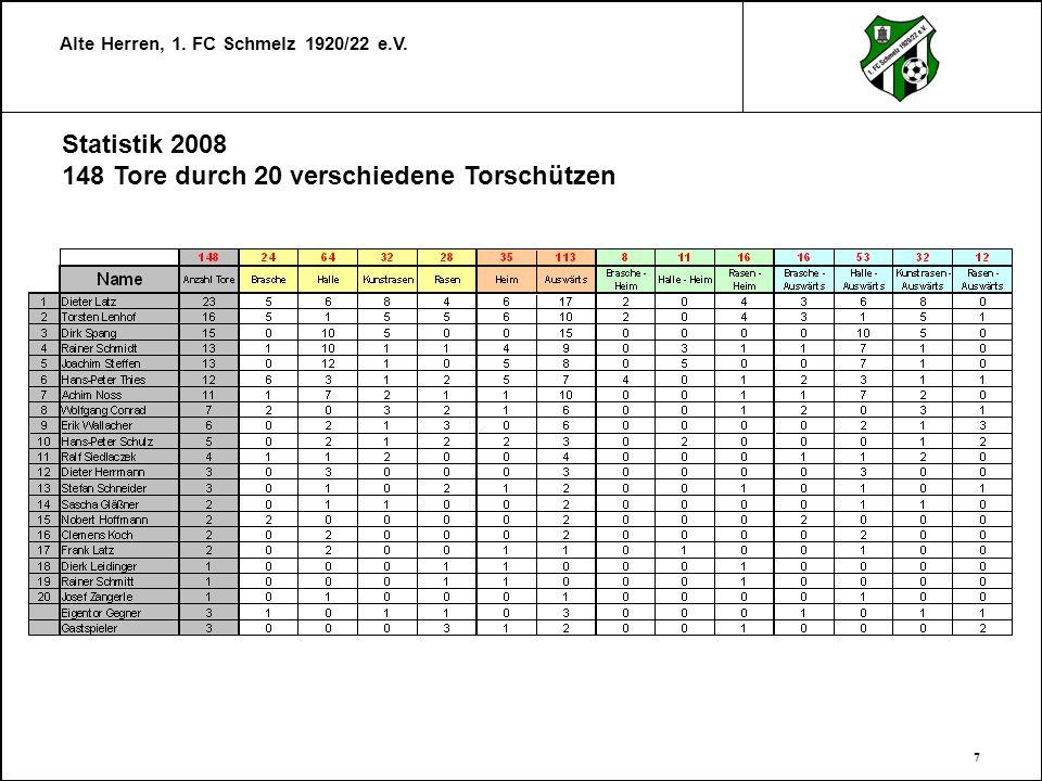 Statistik 2008 148 Tore durch 20 verschiedene Torschützen