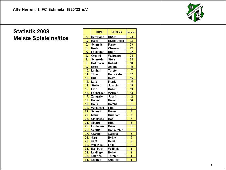 Statistik 2008 Meiste Spieleinsätze