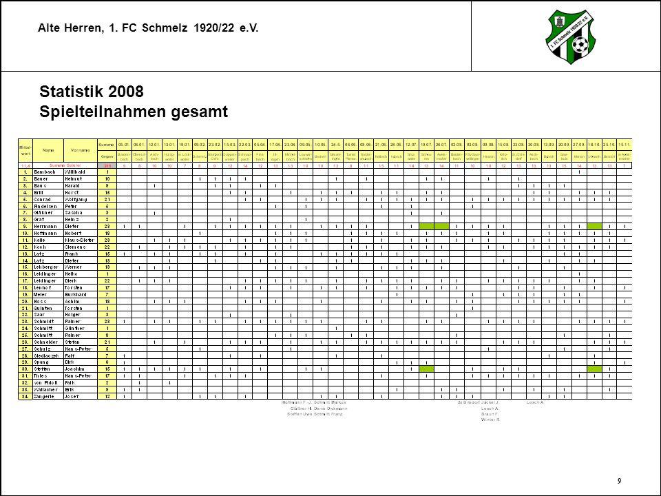 Statistik 2008 Spielteilnahmen gesamt