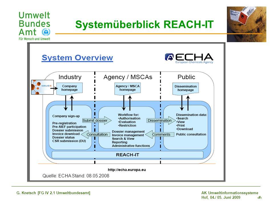 Systemüberblick REACH-IT