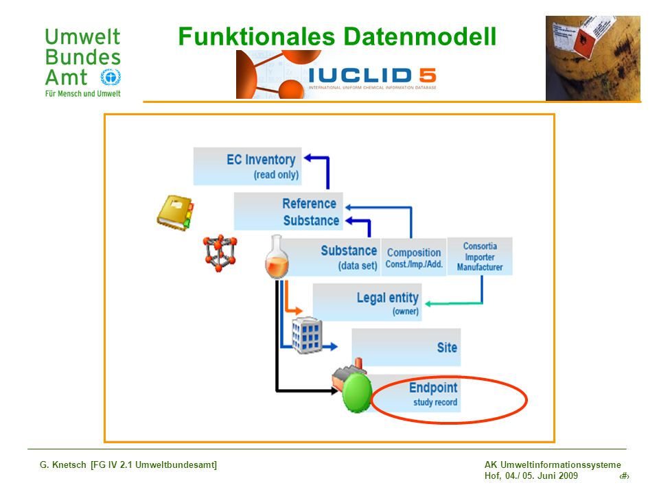 Funktionales Datenmodell