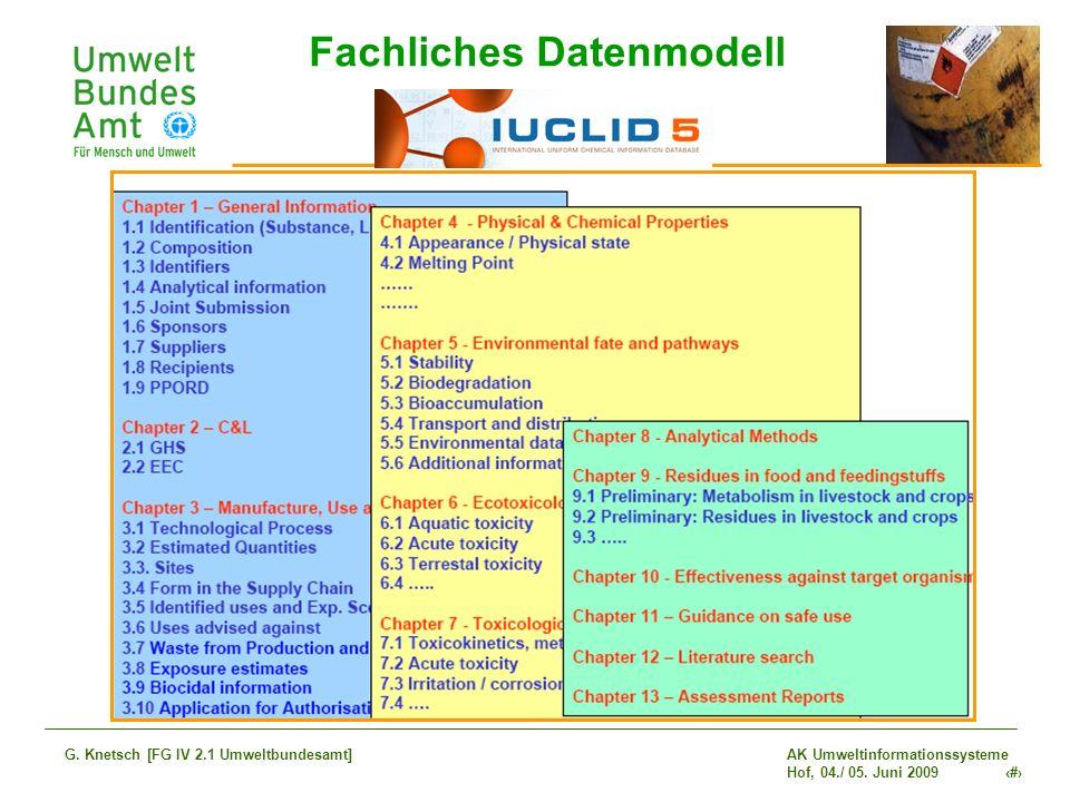 Fachliches Datenmodell