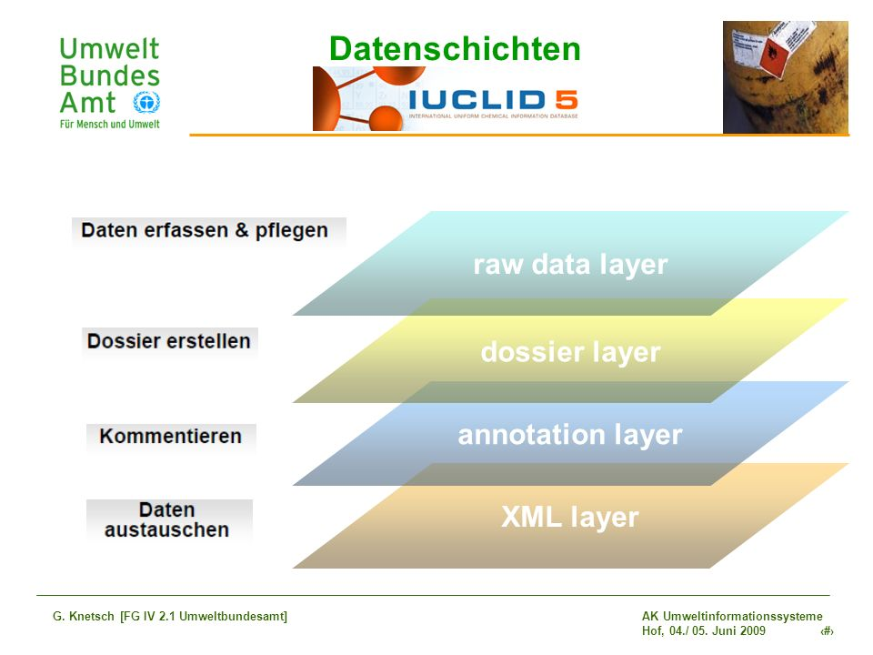 Datenschichten raw data layer dossier layer annotation layer XML layer