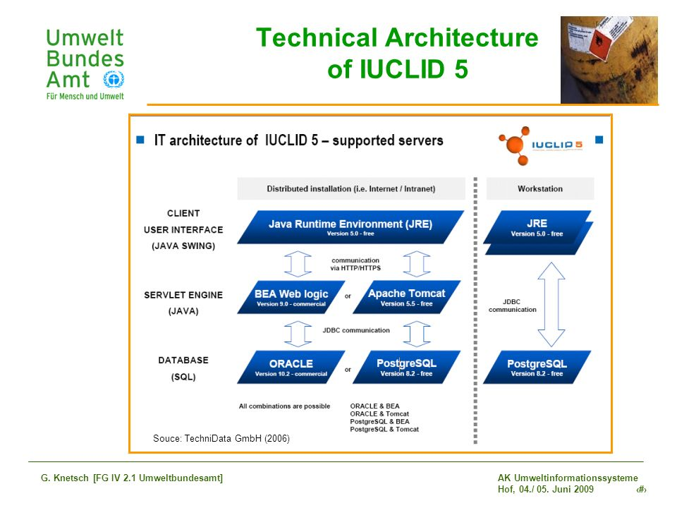 Technical Architecture of IUCLID 5
