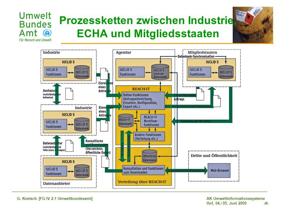 Prozessketten zwischen Industrie, ECHA und Mitgliedsstaaten