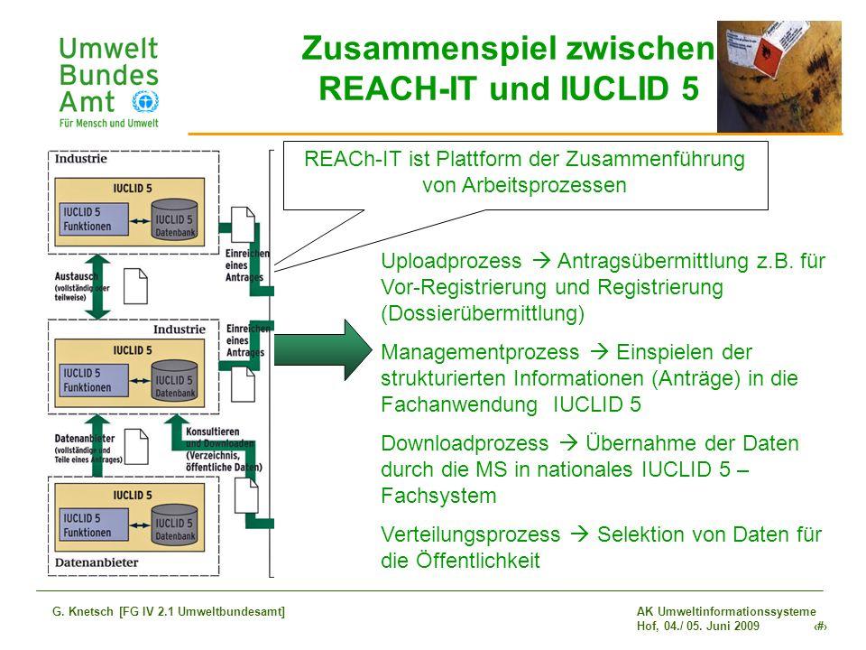 Zusammenspiel zwischen REACH-IT und IUCLID 5