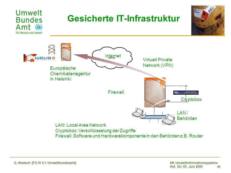 Gesicherte IT-Infrastruktur