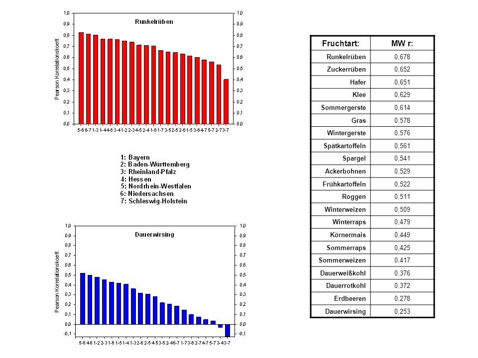 Fruchtart: MW r: Runkelrüben 0,678 Zuckerrüben 0,652 Hafer 0,651 Klee