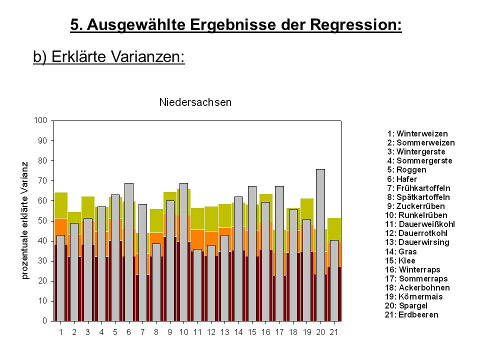 5. Ausgewählte Ergebnisse der Regression: