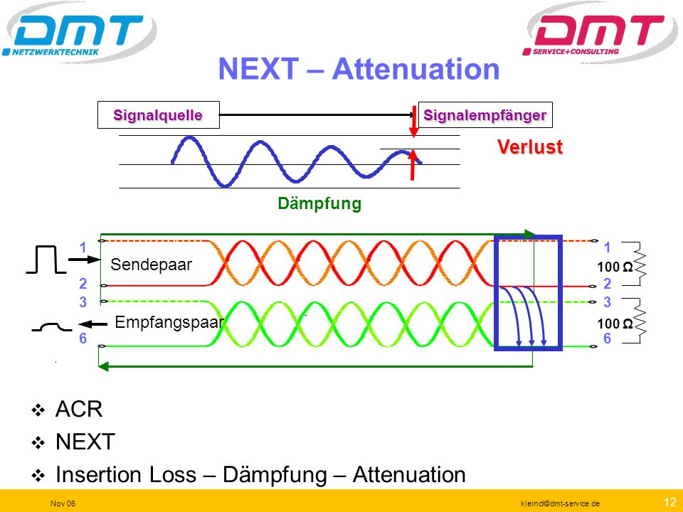 NEXT – Attenuation ACR NEXT Insertion Loss – Dämpfung – Attenuation