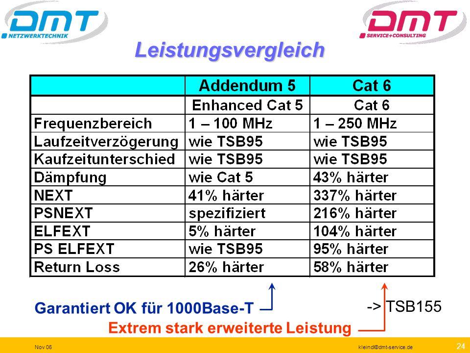 Leistungsvergleich -> TSB155 Garantiert OK für 1000Base-T