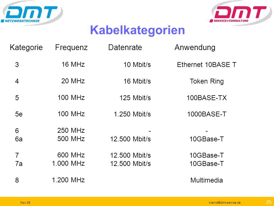 Kabelkategorien Kategorie Frequenz Datenrate Anwendung 3 4 5 5e 6 6a 7