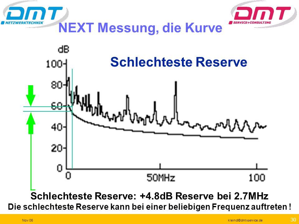 Schlechteste Reserve: +4.8dB Reserve bei 2.7MHz
