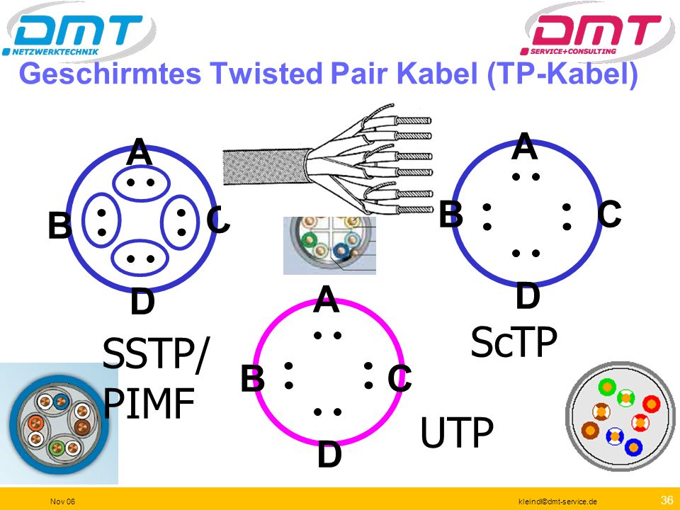 Geschirmtes Twisted Pair Kabel (TP-Kabel)