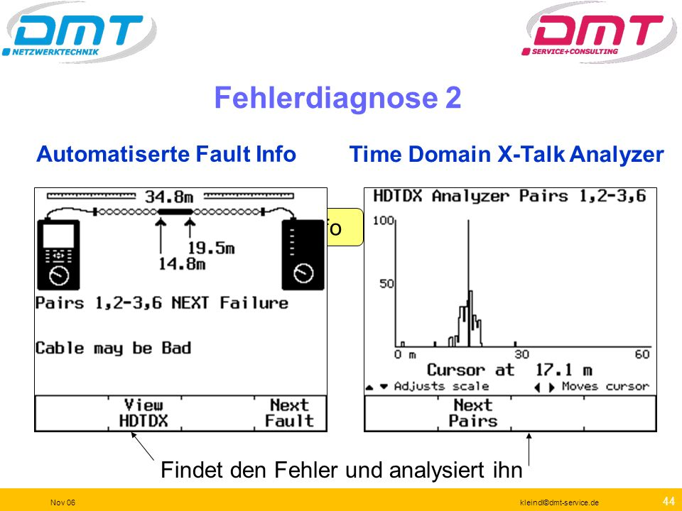 Automatiserte Fault Info Time Domain X-Talk Analyzer