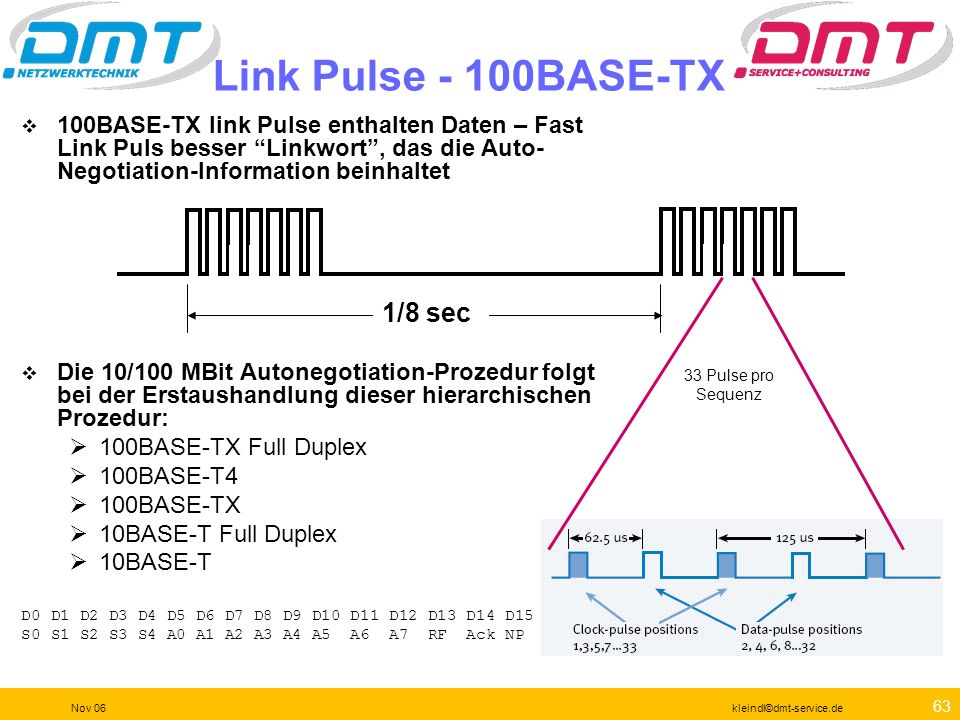 Link Pulse - 100BASE-TX 1/8 sec