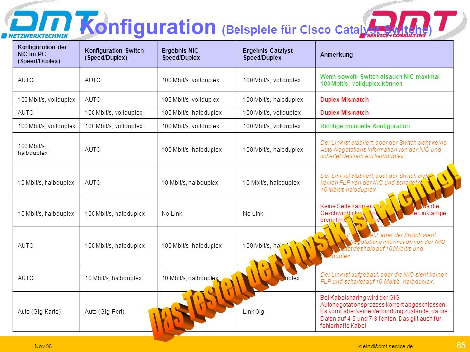 Konfiguration (Beispiele für Cisco Catalyst Switche)