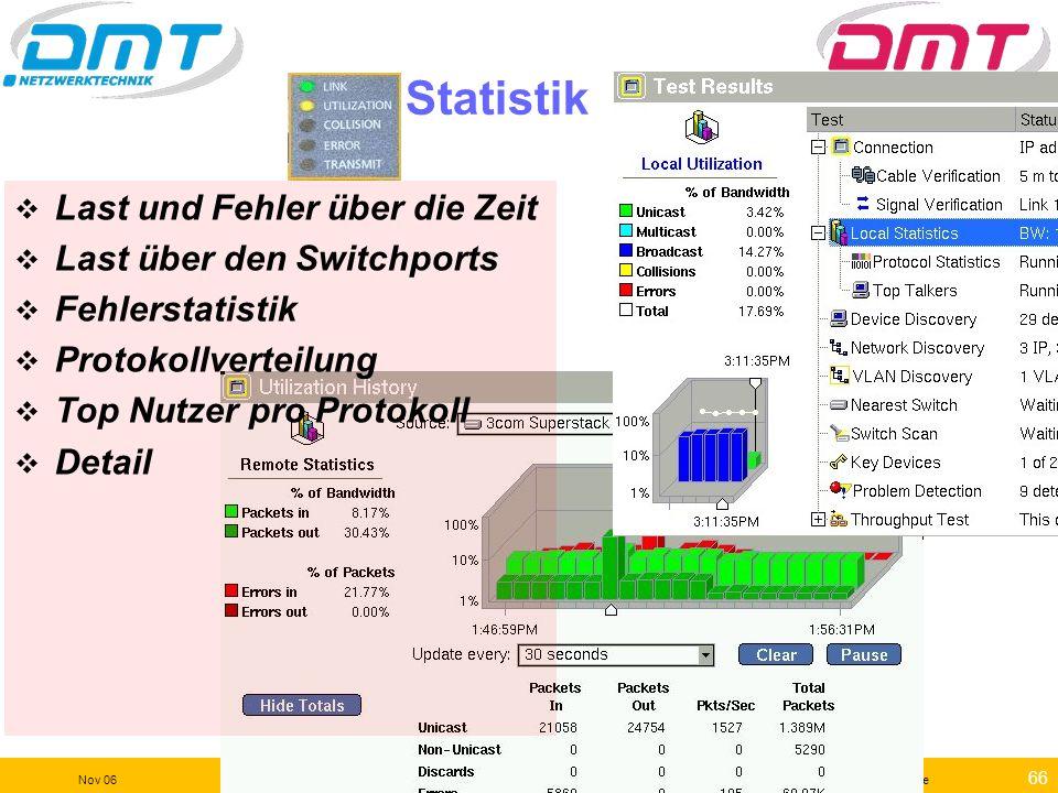 Statistik Last und Fehler über die Zeit Last über den Switchports