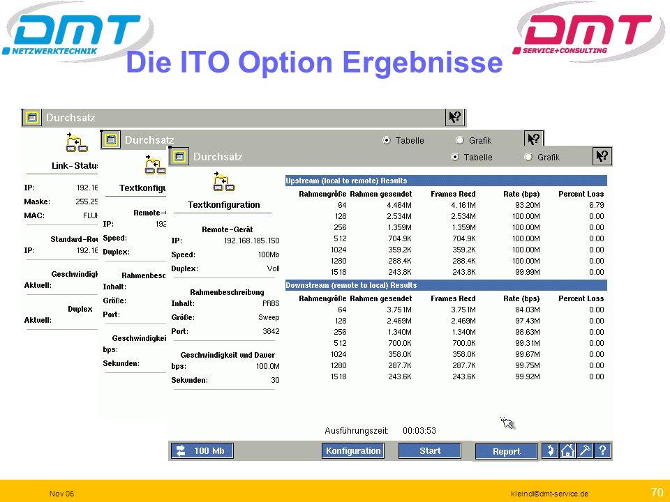 Die ITO Option Ergebnisse