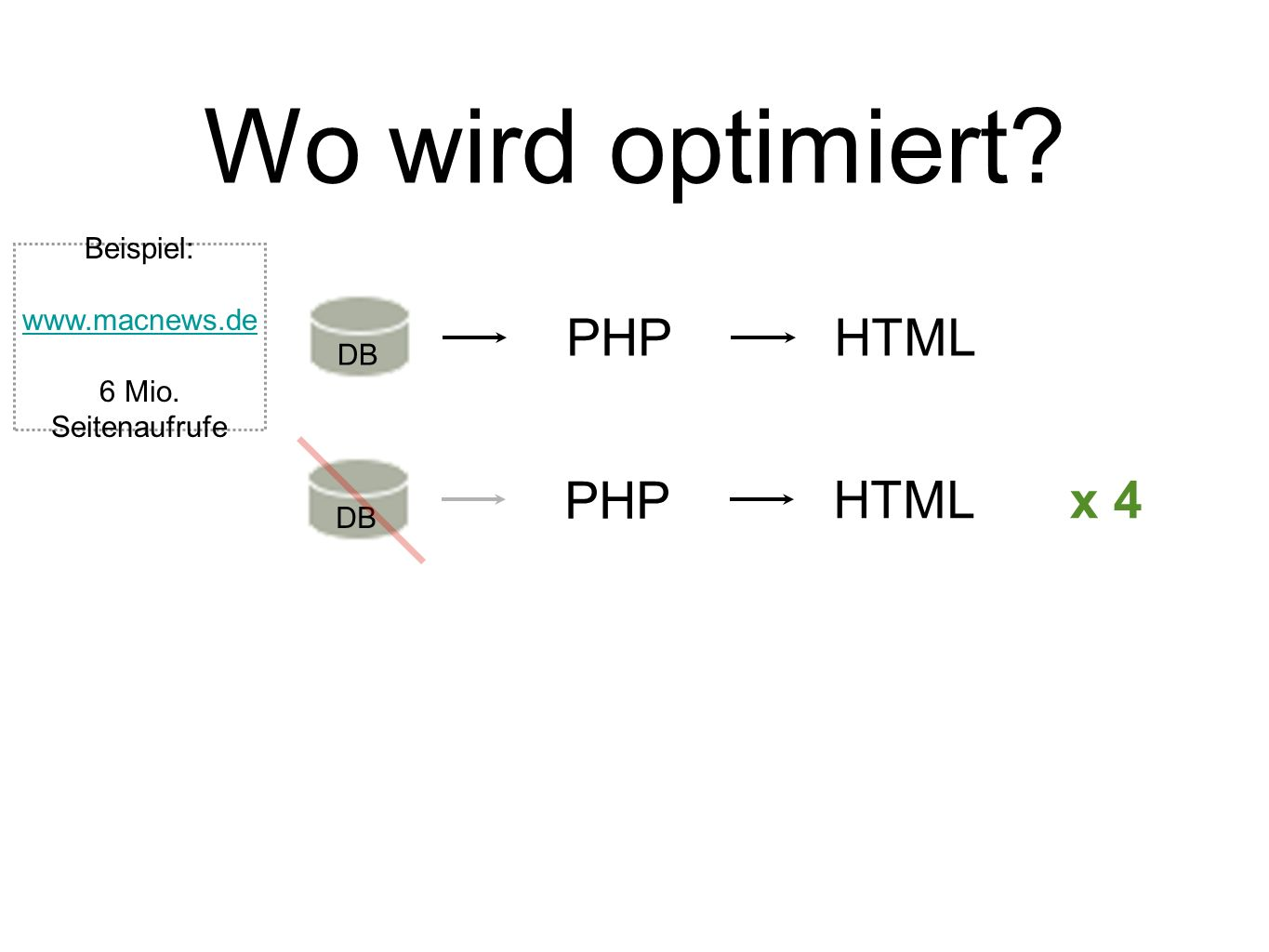 Wo wird optimiert PHP HTML PHP HTML x 4 Beispiel:
