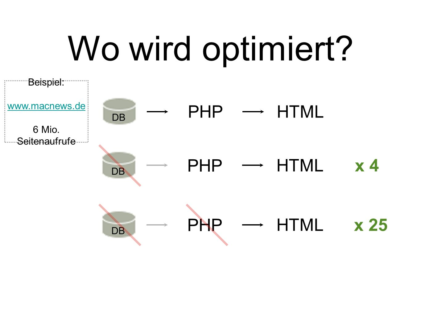 Wo wird optimiert PHP HTML PHP HTML x 4 PHP HTML x 25 Beispiel: