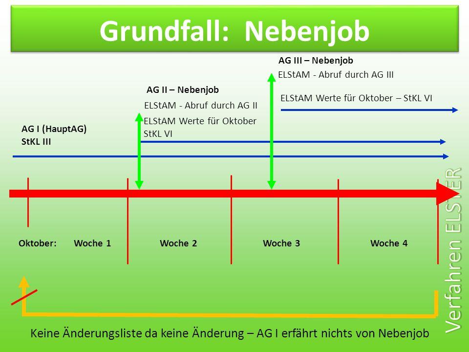 Grundfall: Nebenjob AG III – Nebenjob. ELStAM - Abruf durch AG III. AG II – Nebenjob. ELStAM Werte für Oktober – StKL VI.