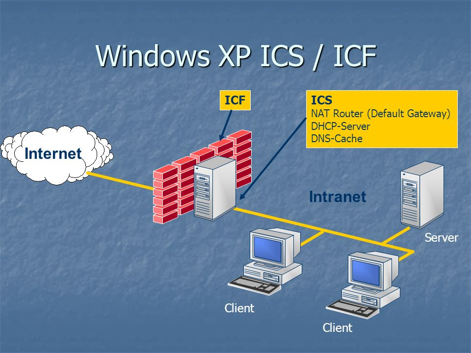 Windows XP ICS / ICF Internet Intranet ICF ICS Server Client Client