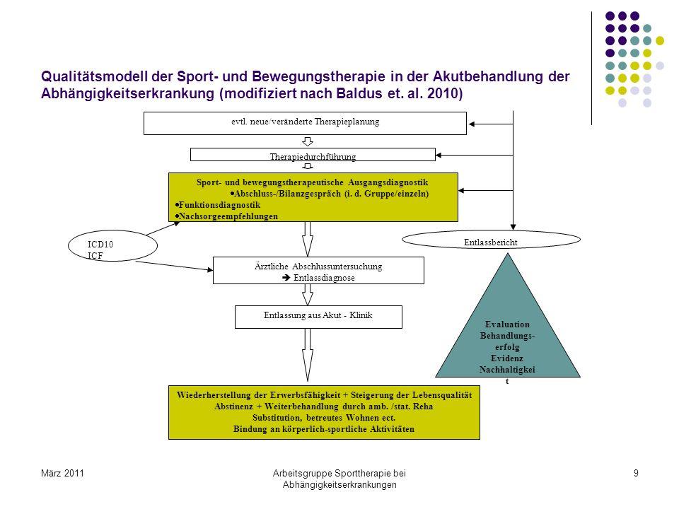 Qualitätsmodell der Sport- und Bewegungstherapie in der Akutbehandlung der Abhängigkeitserkrankung (modifiziert nach Baldus et. al. 2010)