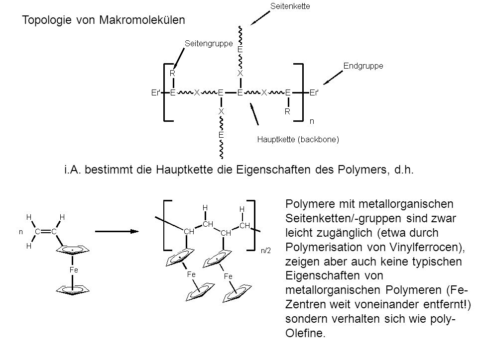 Topologie von Makromolekülen
