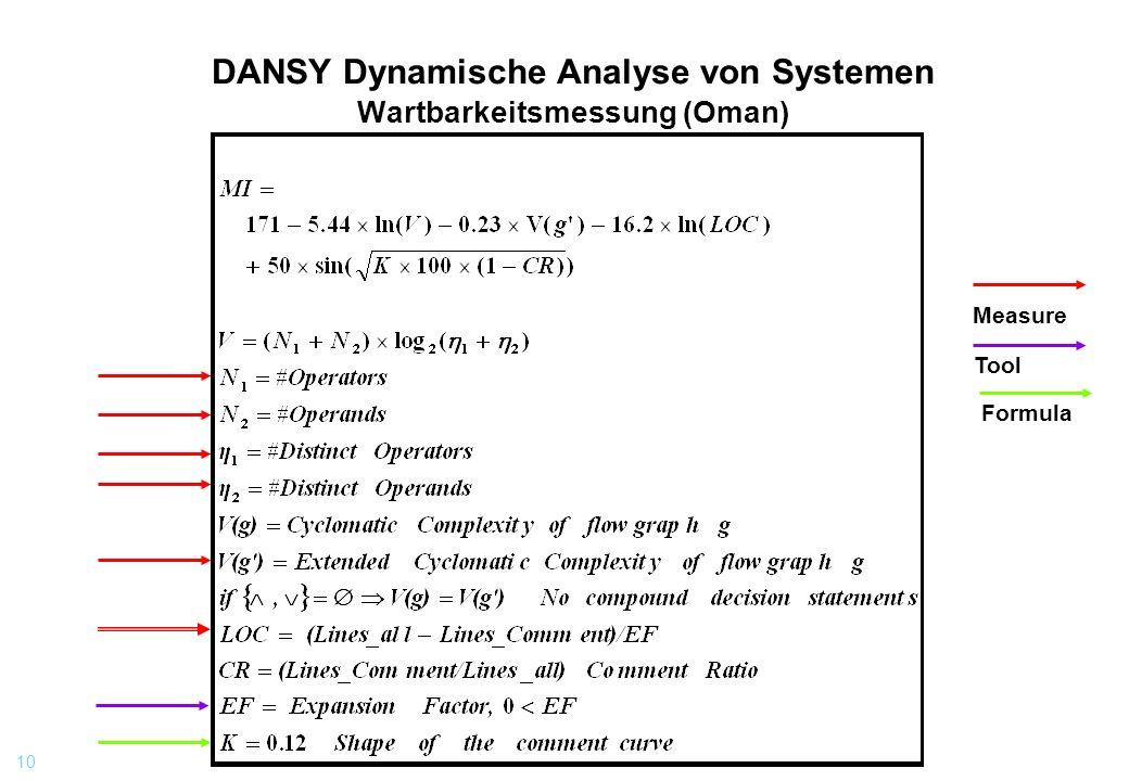 DANSY Dynamische Analyse von Systemen Wartbarkeitsmessung (Oman)