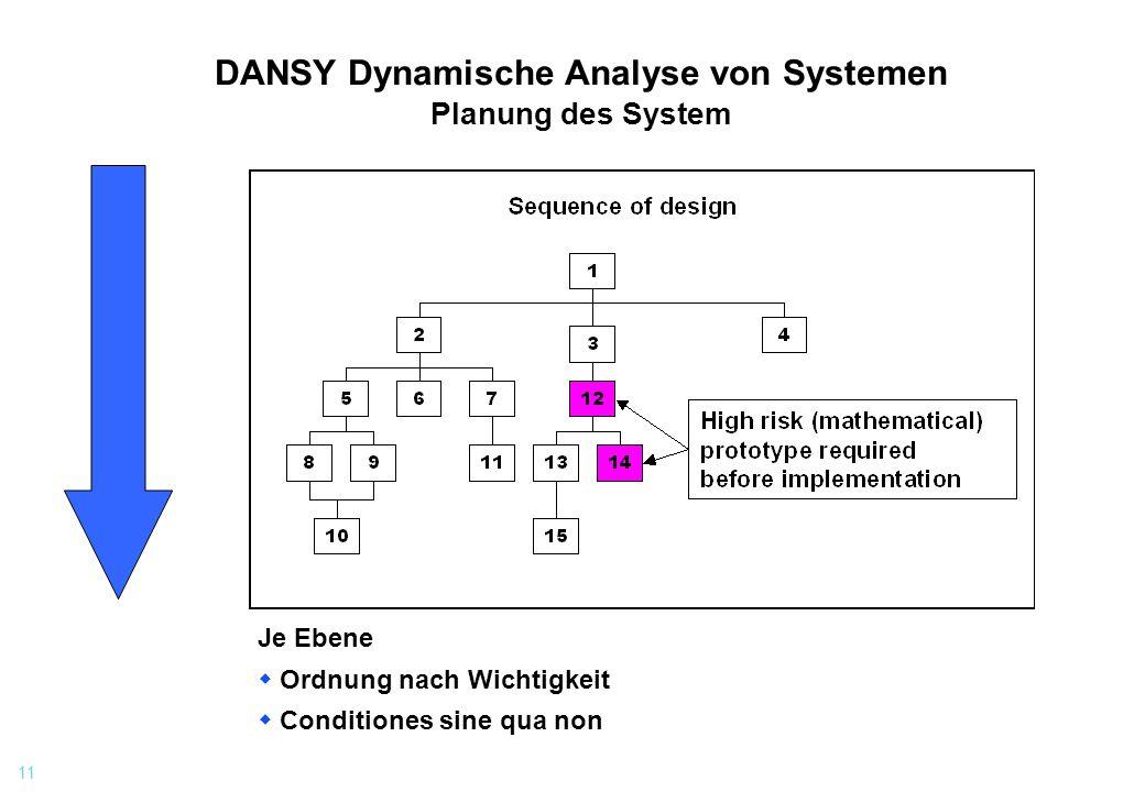 DANSY Dynamische Analyse von Systemen Planung des System