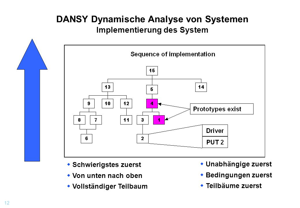 DANSY Dynamische Analyse von Systemen Implementierung des System