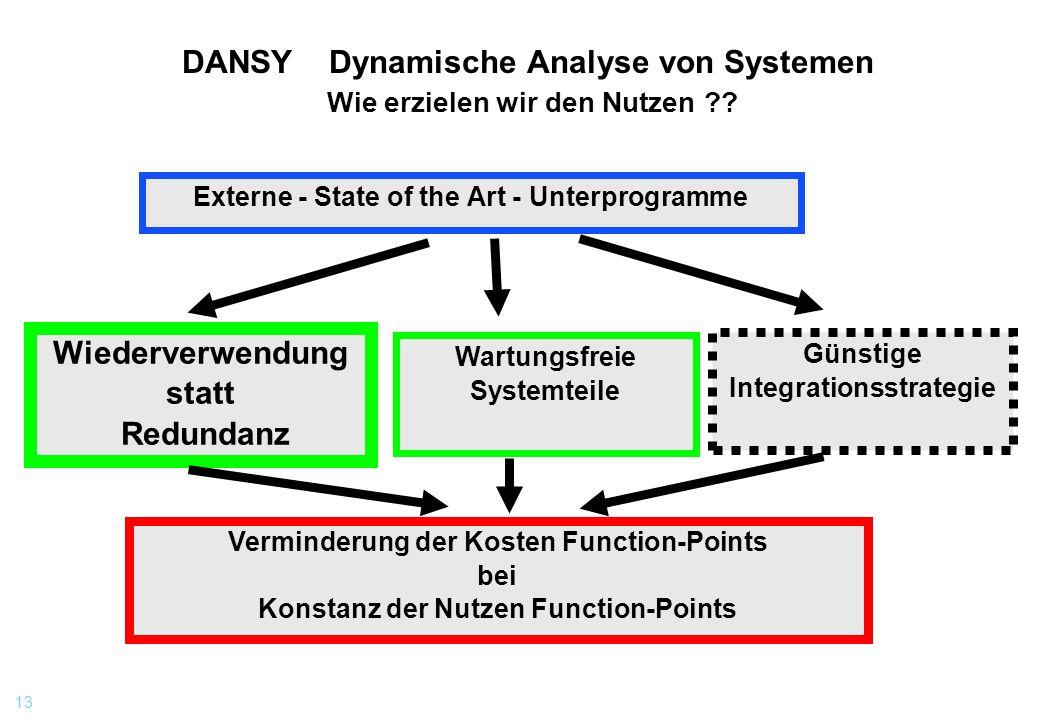 DANSY Dynamische Analyse von Systemen Wie erzielen wir den Nutzen