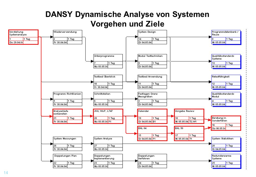 DANSY Dynamische Analyse von Systemen Vorgehen und Ziele