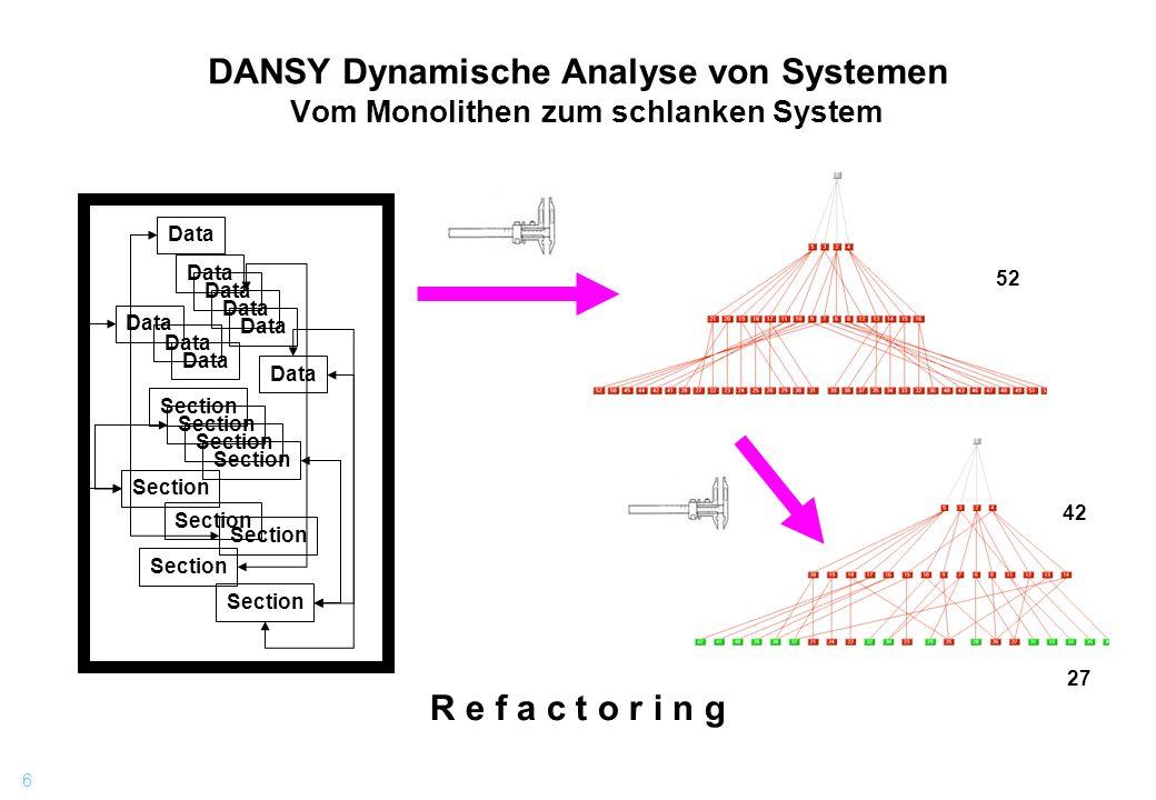 DANSY Dynamische Analyse von Systemen Vom Monolithen zum schlanken System