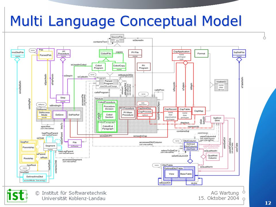 Multi Language Conceptual Model