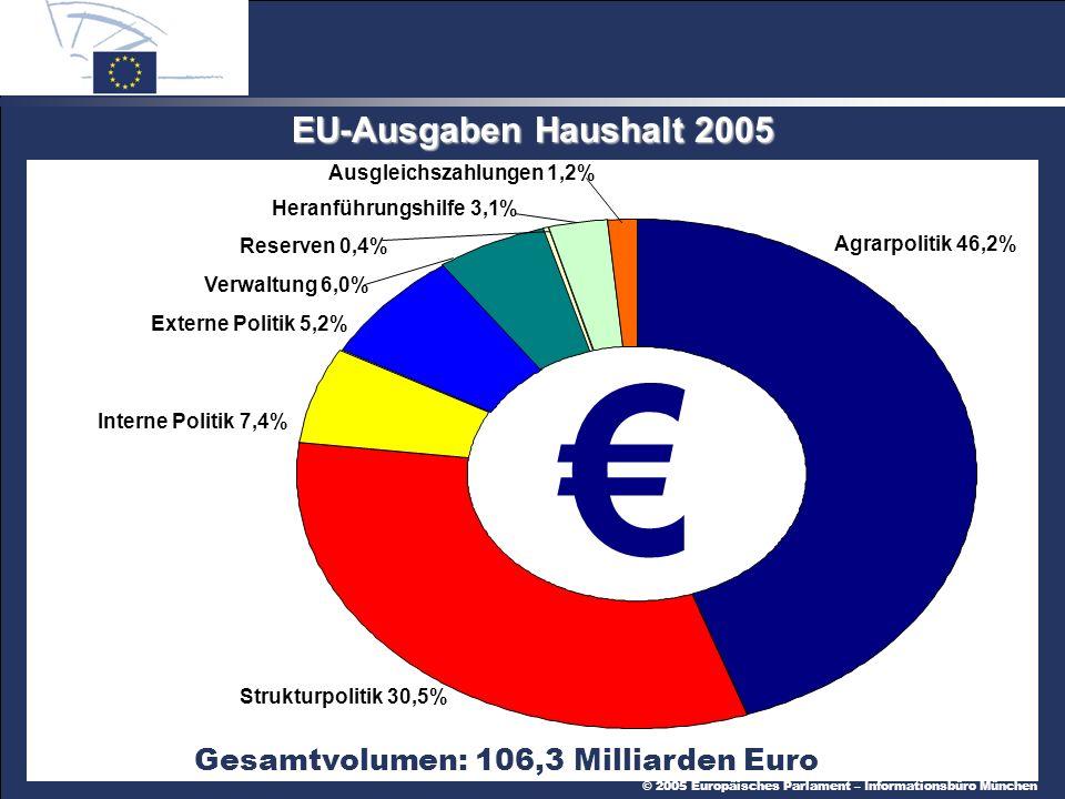Gesamtvolumen: 106,3 Milliarden Euro