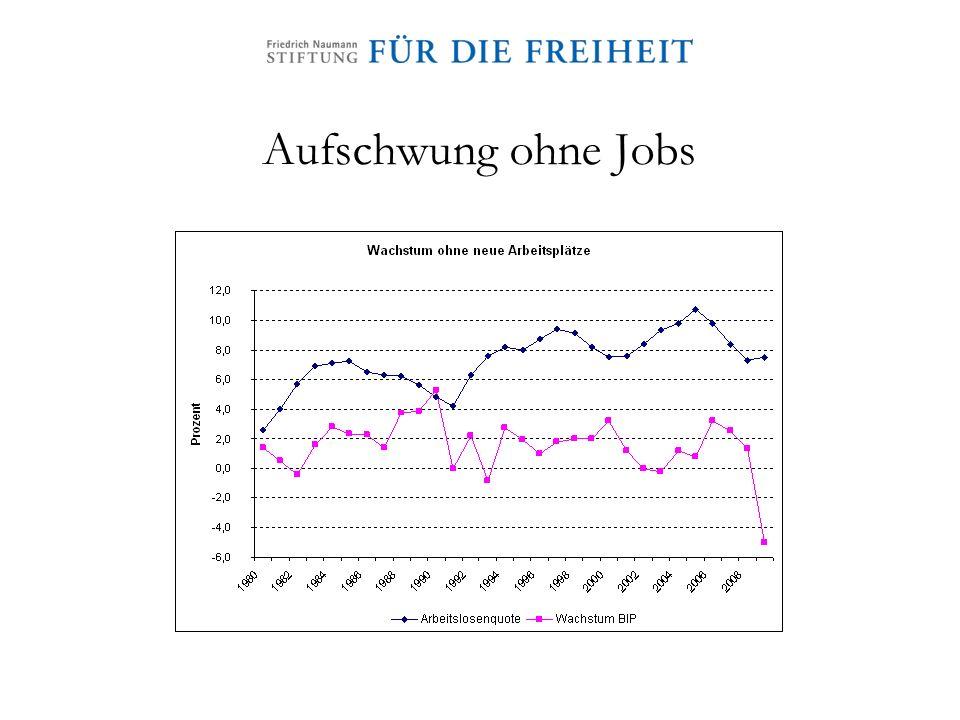 Aufschwung ohne Jobs