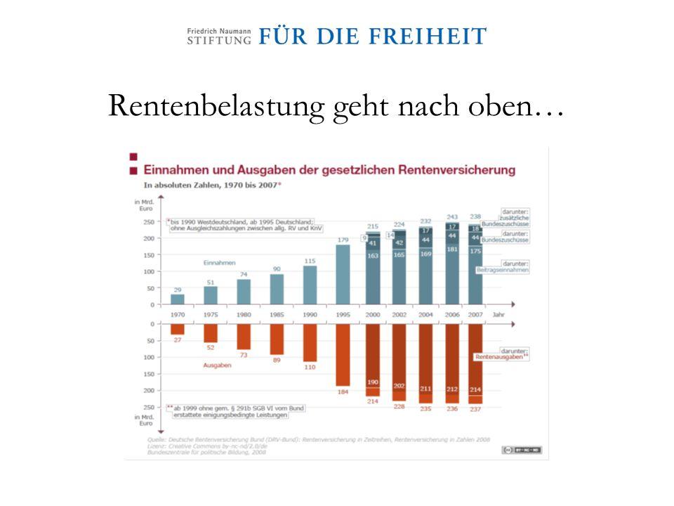 Rentenbelastung geht nach oben…