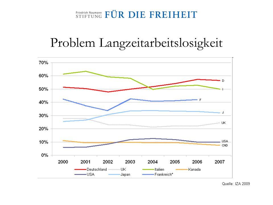 Problem Langzeitarbeitslosigkeit