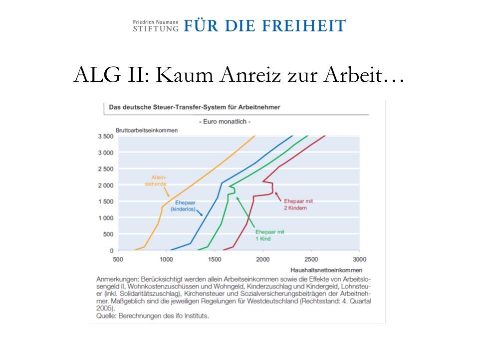 ALG II: Kaum Anreiz zur Arbeit…