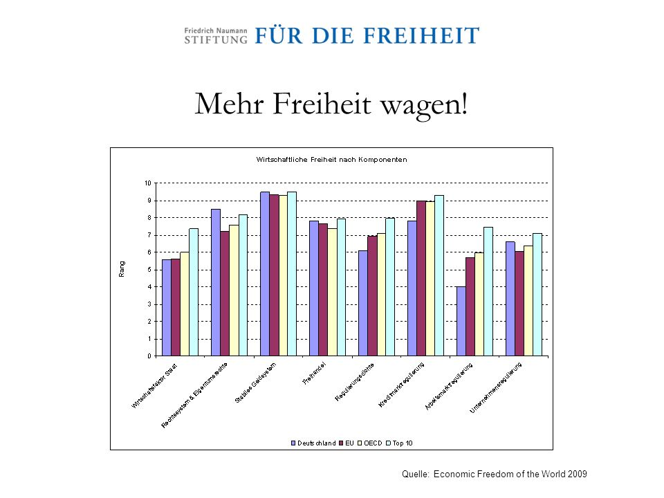Mehr Freiheit wagen! Quelle: Economic Freedom of the World 2009