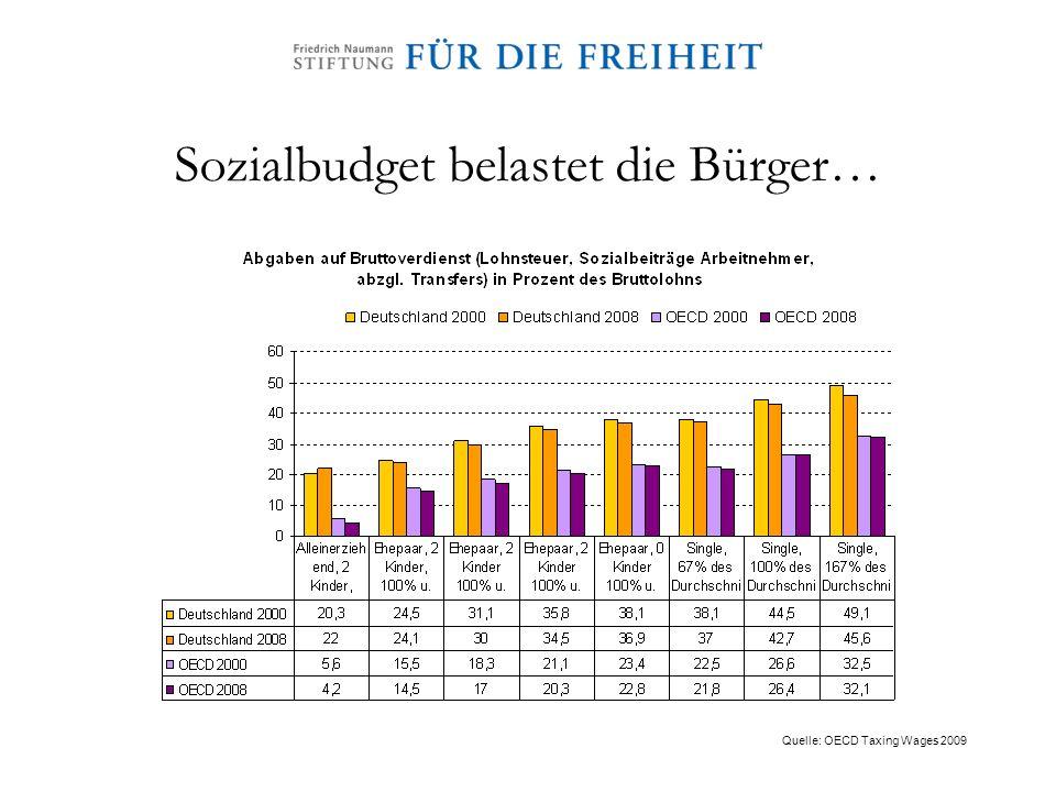 Sozialbudget belastet die Bürger…